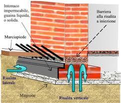 schema barriera chimica