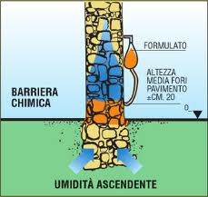 schema barriera chimica